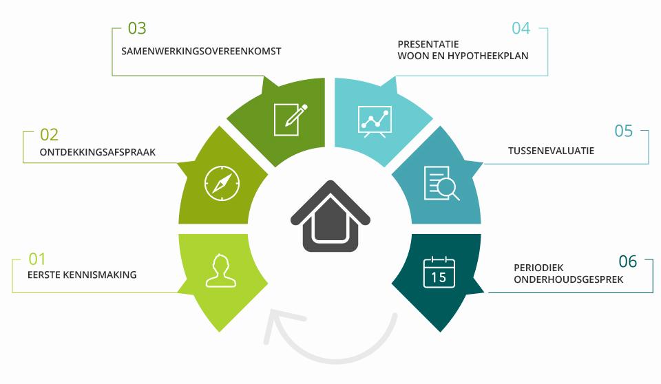 Ons Hypotheek planningsproces is helder en gestructureerd.